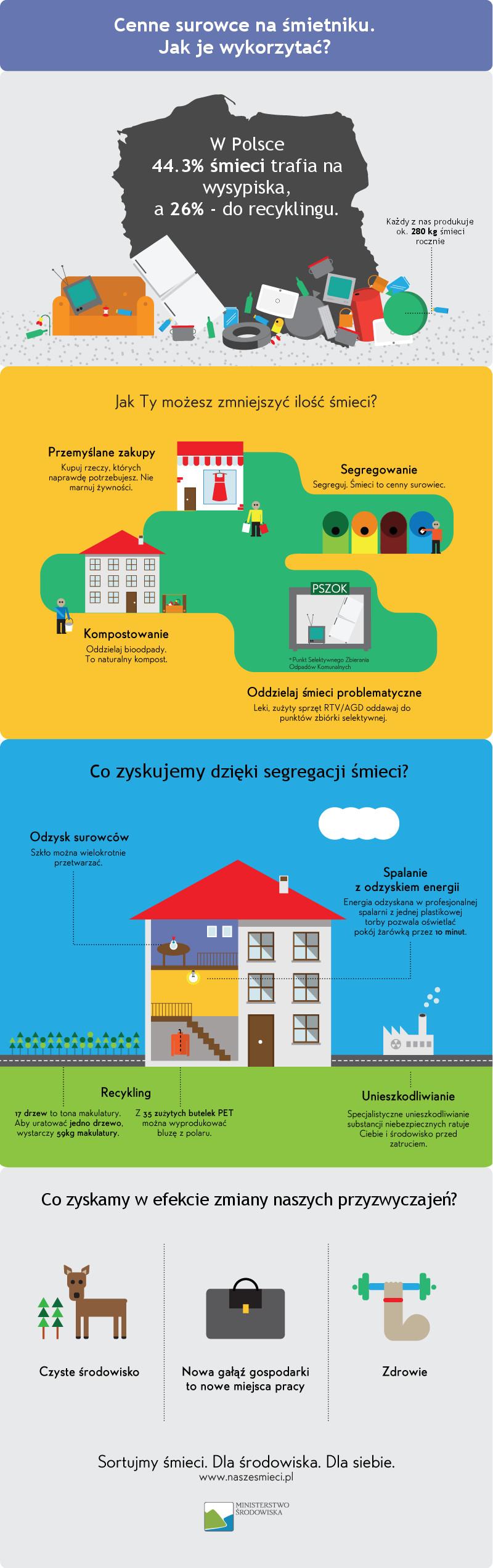 infografika_cenne_surowce_na_smietniku_internet (1).jpeg